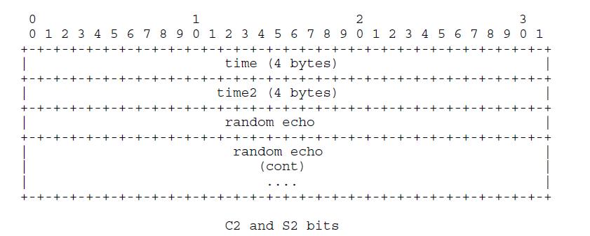 C2_S2_bits