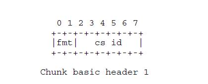 ChunkBasicHeader1