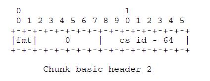ChunkBasicHeader2