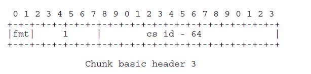 ChunkBasicHeader3