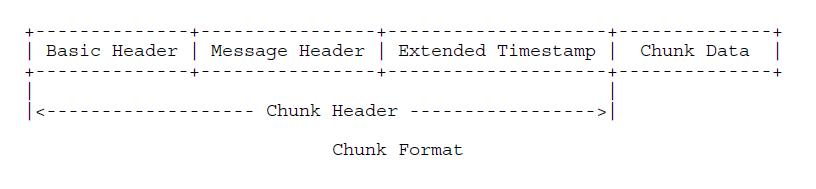 ChunkFormat
